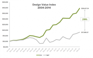 This is a chart describing Design Value Index